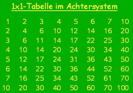 Arithmetik – Grundlegende Rechenverfahren
